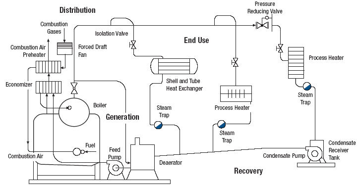 Boiler Introduction - CleanBoiler.org