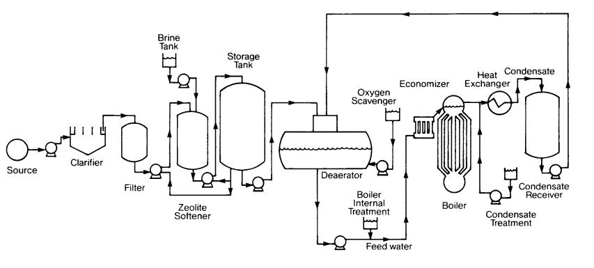Water Treatment Schematic | CleanBoiler.org on