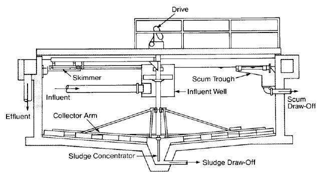 Clarifier_Mechanical