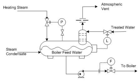 Feed Water Heater Facias