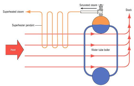 Boiler Introduction | CleanBoiler.org
