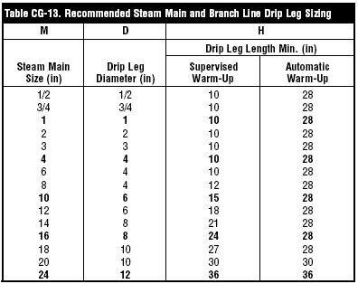Steam_Drip_Leg_Size