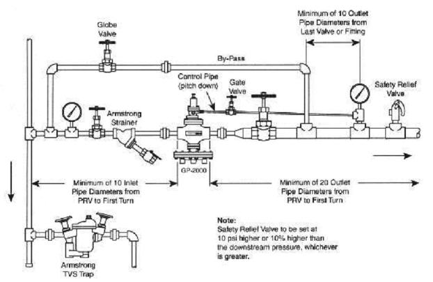 steam piping best practices  cleanboiler, wiring diagram